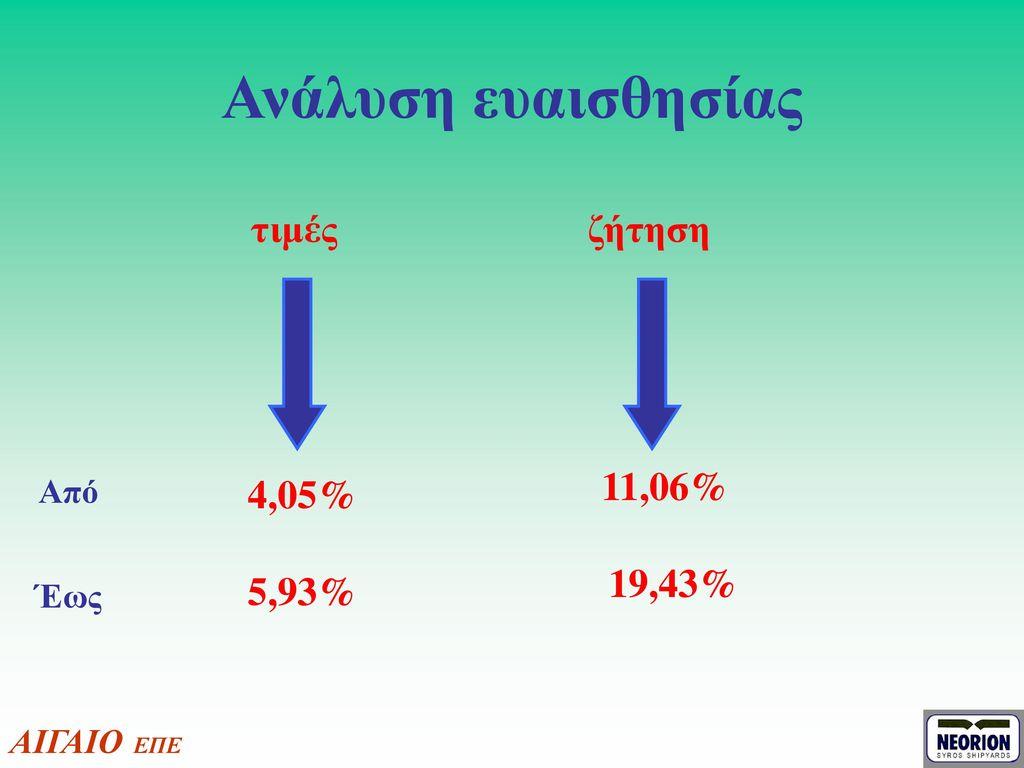 Ανάλυση ευαισθησίας τιμές ζήτηση 11,06% 4,05% 19,43% 5,93% Από Έως