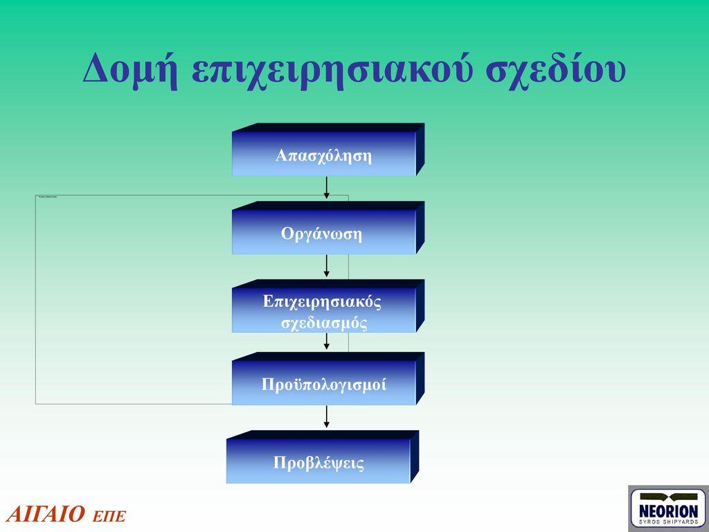 Δομή επιχειρησιακού σχεδίου