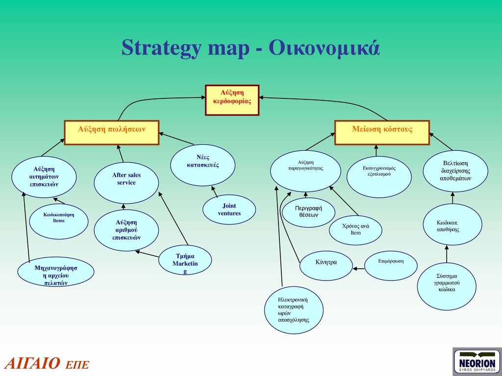 Strategy map - Οικονομικά