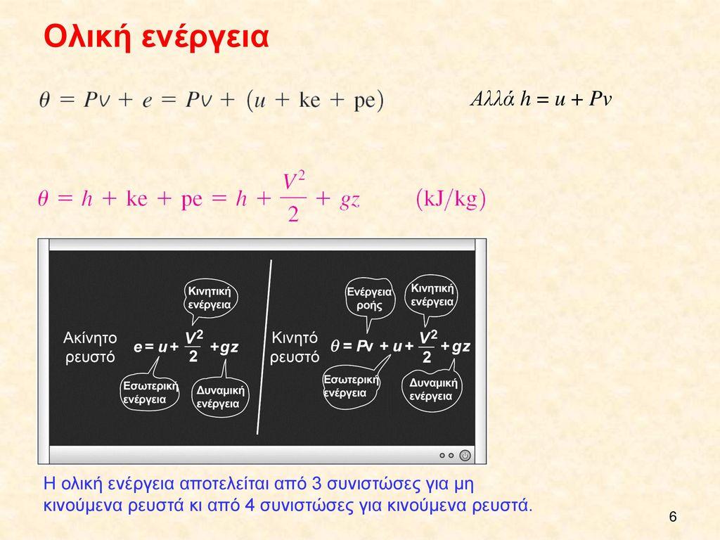 Ολική ενέργεια Αλλά h = u + Pv