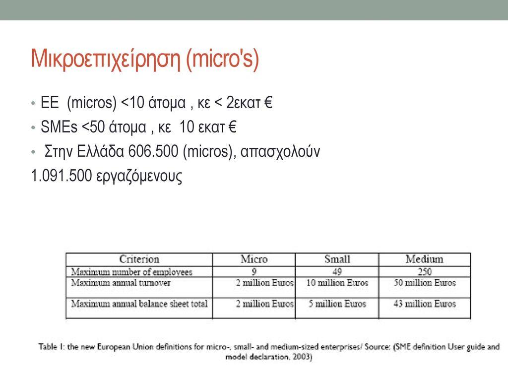 Μικροεπιχείρηση (micro s)