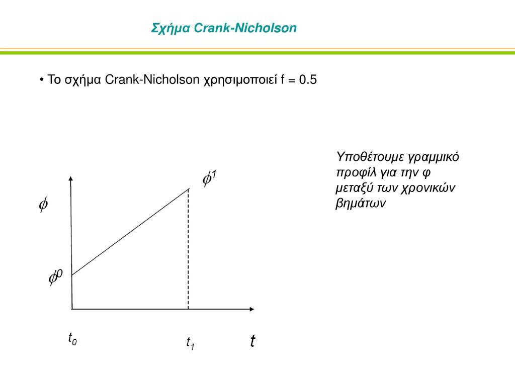 Σχήμα Crank-Nicholson
