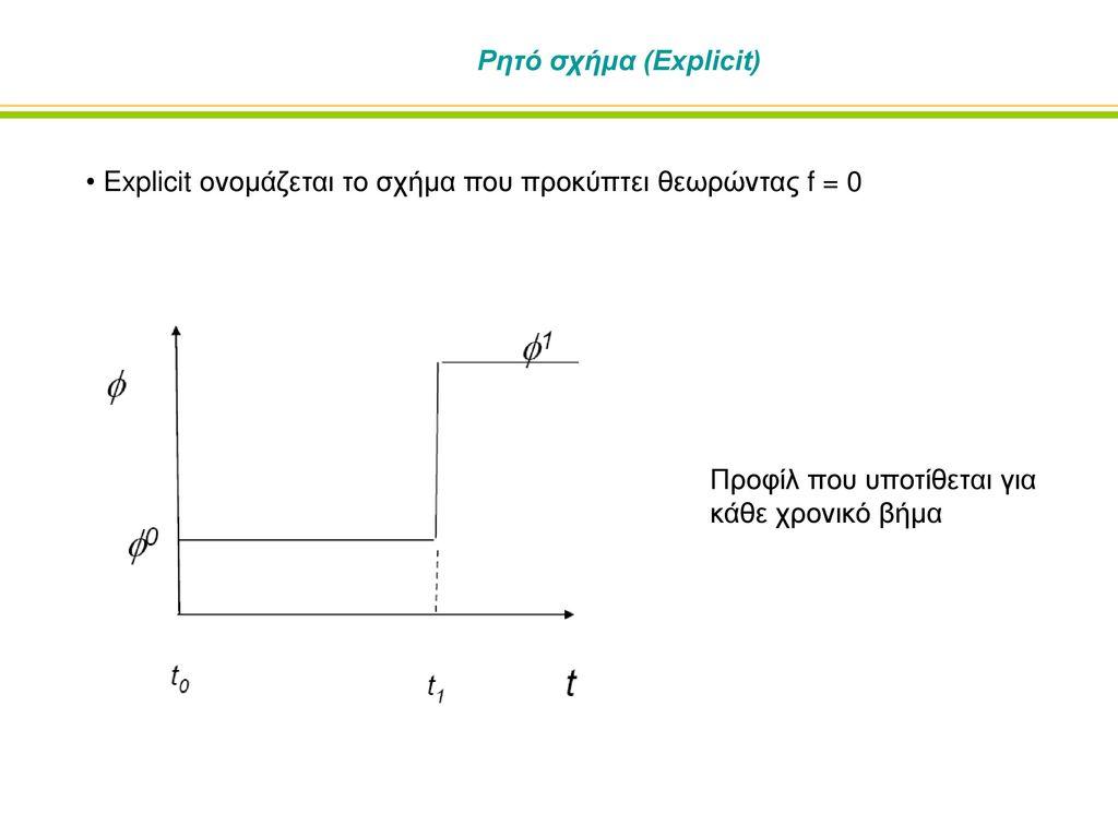Ρητό σχήμα (Explicit) Explicit ονομάζεται το σχήμα που προκύπτει θεωρώντας f = 0.