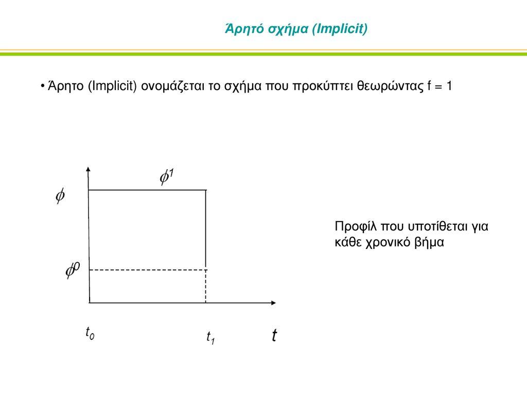 Άρητό σχήμα (Implicit)