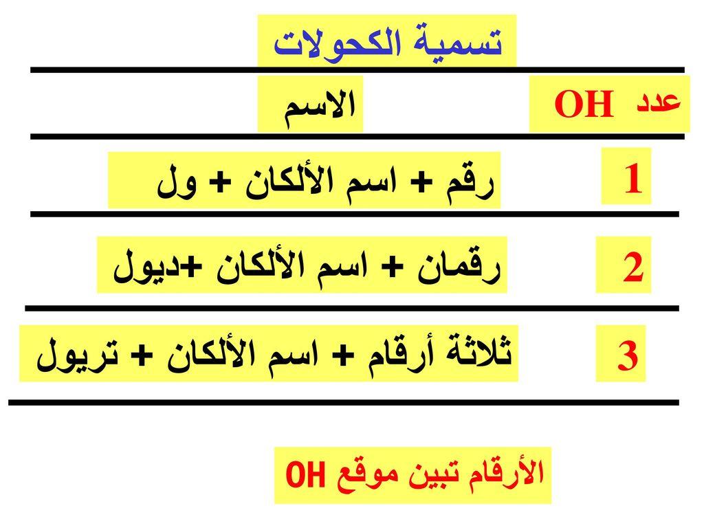 تسمية الكحولات الاسم رقم + اسم الألكان + ول 1
