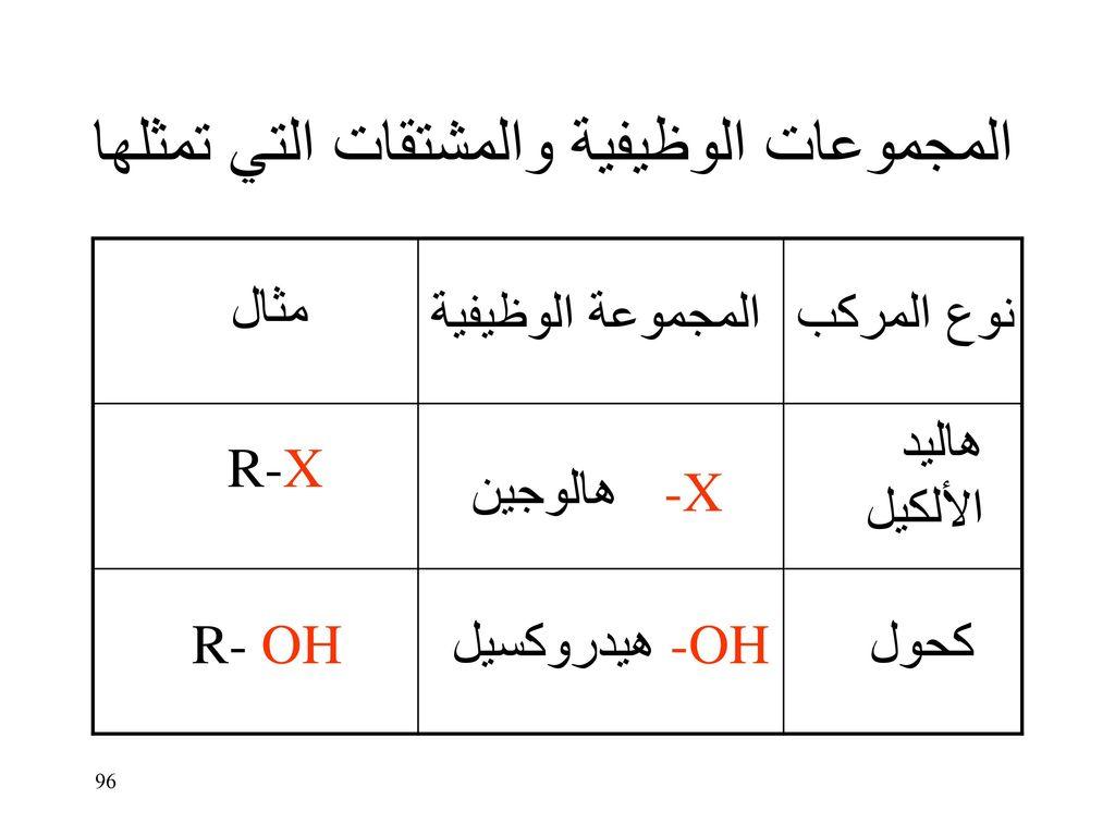 المجموعات الوظيفية والمشتقات التي تمثلها