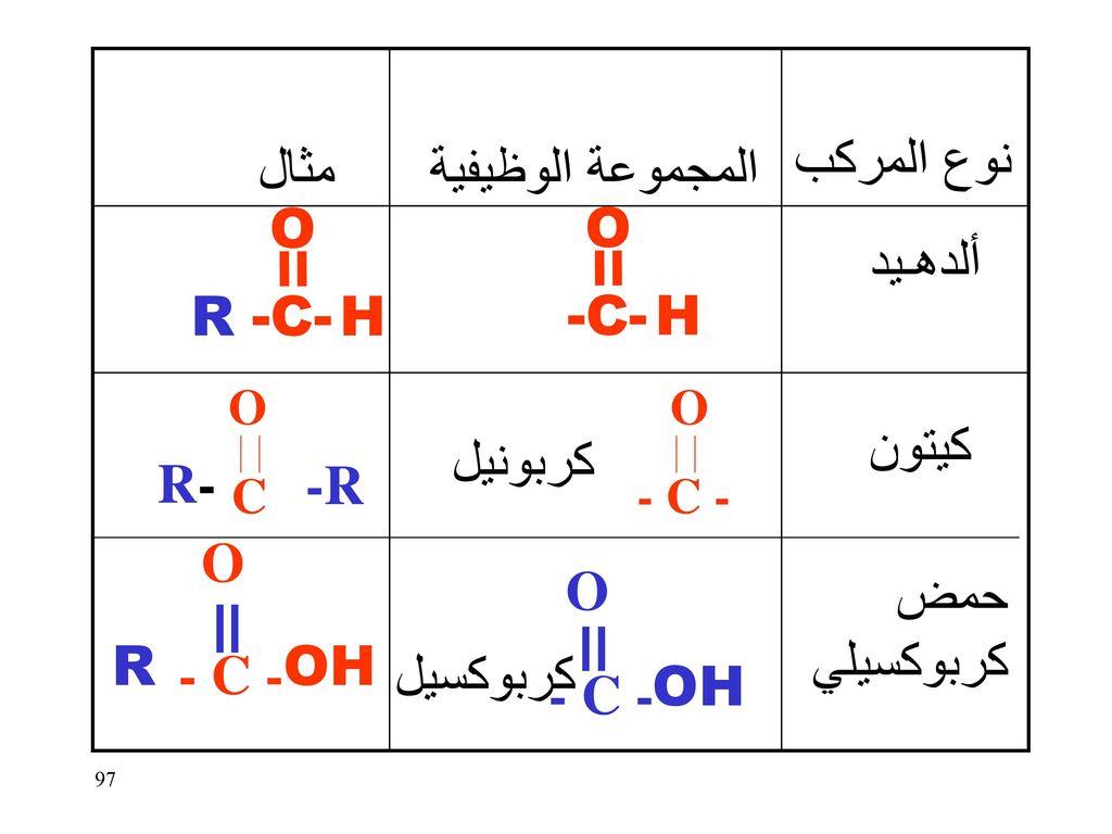 نوع المركب مثال المجموعة الوظيفية O O ألدهـيد R -C- H -C- H كيتون