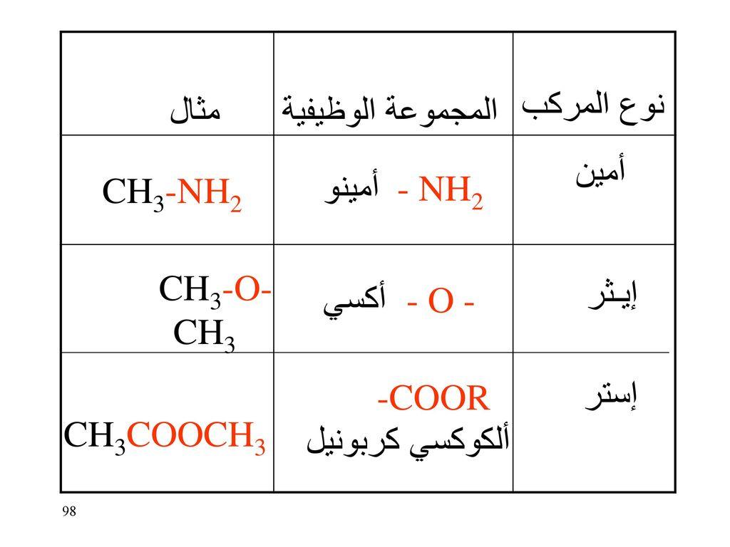 نوع المركب مثال. المجموعة الوظيفية. أمين. CH3-NH2. - NH2أمينو. CH3-O- CH3. إيـثر. - O - أكسي.