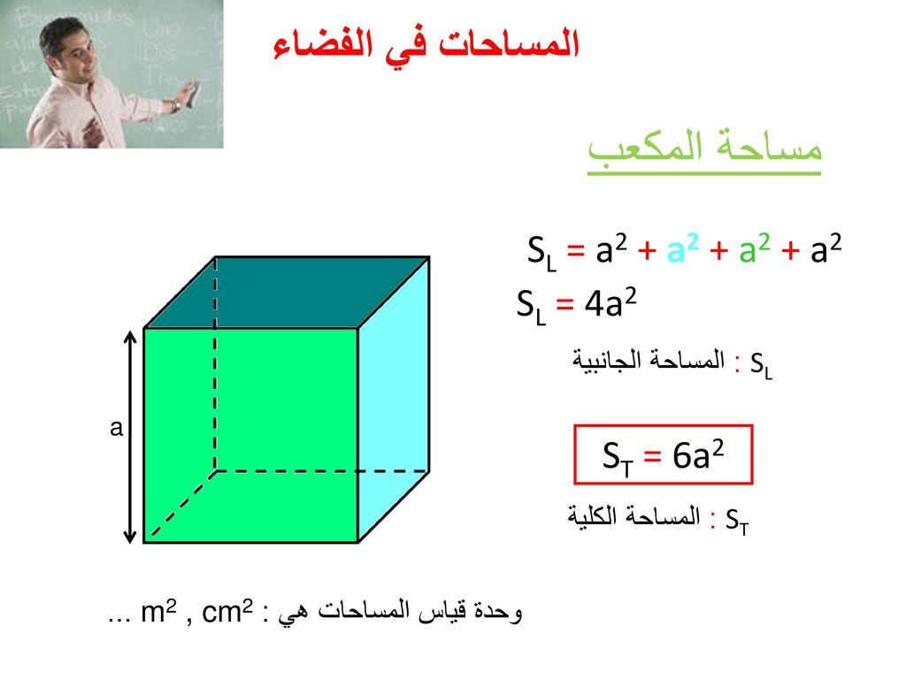 مساحة المكعب المساحات في الفضاء SL = a2 + a2 + a2 + a2 SL = 4a2