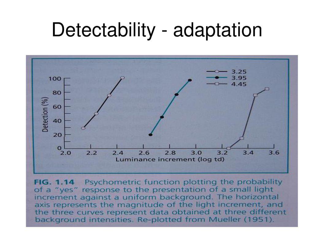Detectability - adaptation