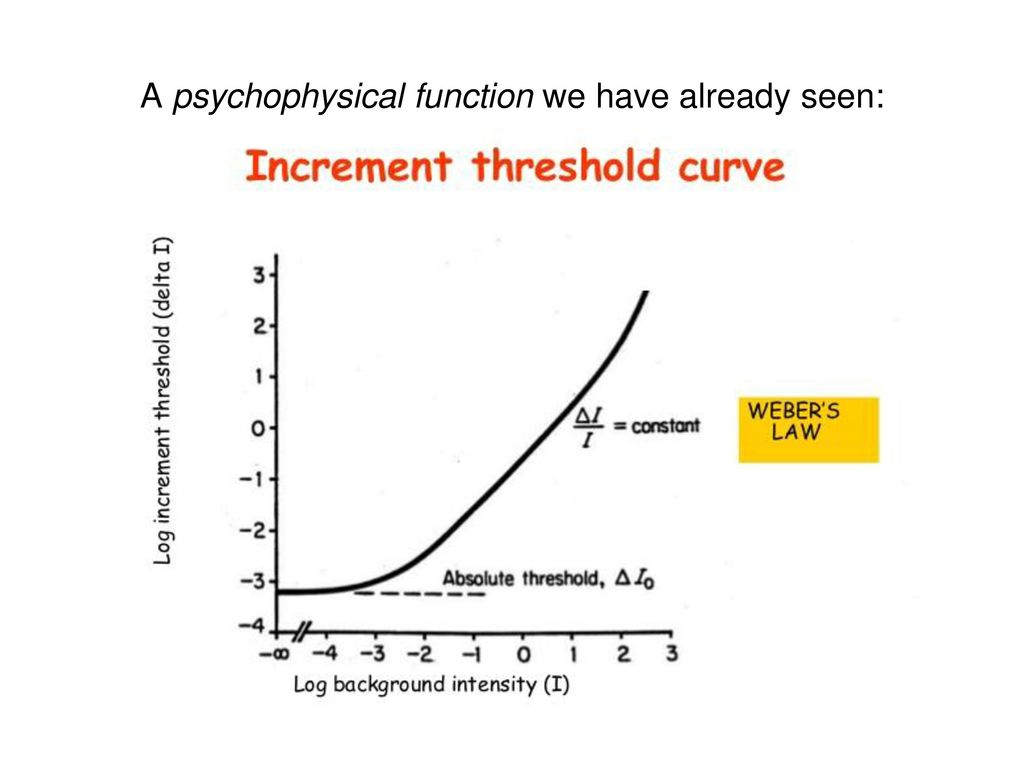 A psychophysical function we have already seen: