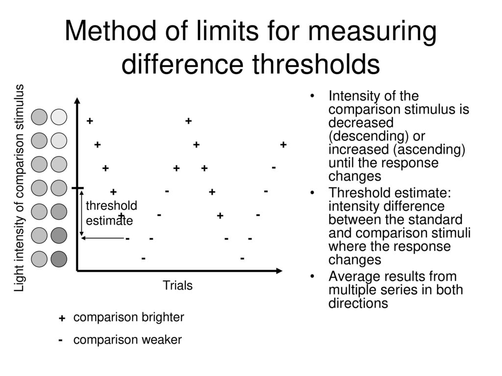 Method of limits for measuring difference thresholds
