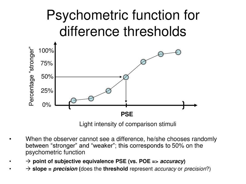 Psychometric function for difference thresholds