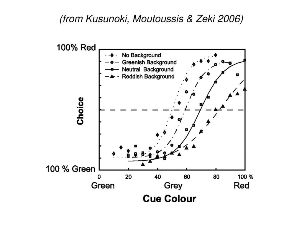 (from Kusunoki, Moutoussis & Zeki 2006)