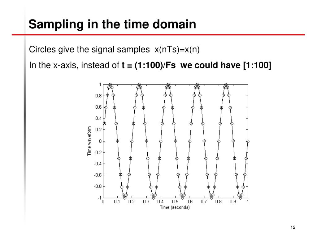 Sampling in the time domain