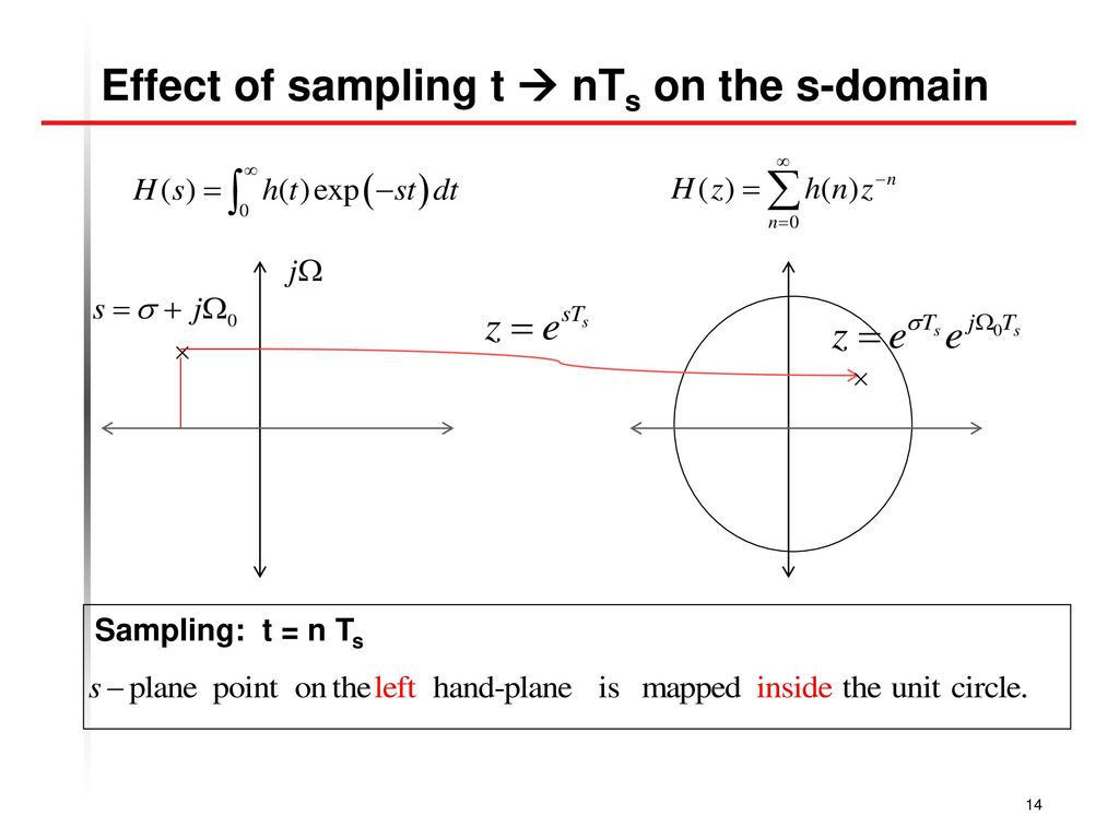 Effect of sampling t  nTs on the s-domain