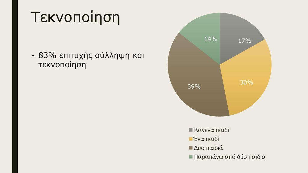 Τεκνοποίηση 83% επιτυχής σύλληψη και τεκνοποίηση 30%