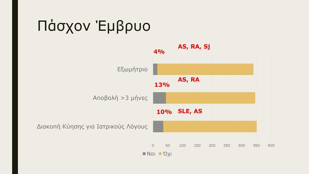 Πάσχον Έμβρυο AS, RA, Sj 4% 13% 10%