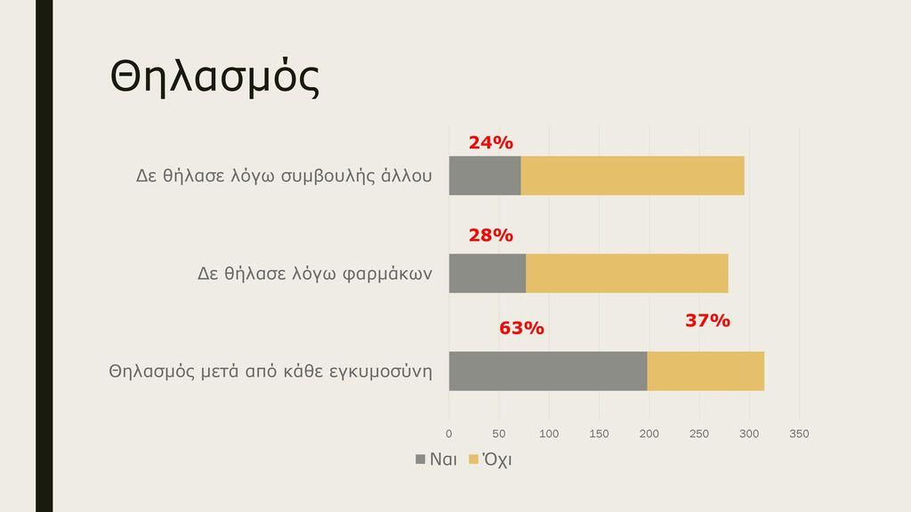 Θηλασμός 24% 28% 37% 63%