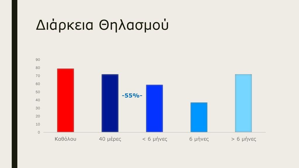 Διάρκεια Θηλασμού -55%-