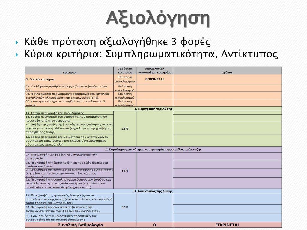 Αξιολόγηση Κάθε πρόταση αξιολογήθηκε 3 φορές