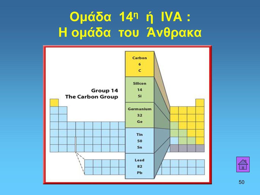 Ομάδα 14η ή ΙVΑ : Η ομάδα του Άνθρακα