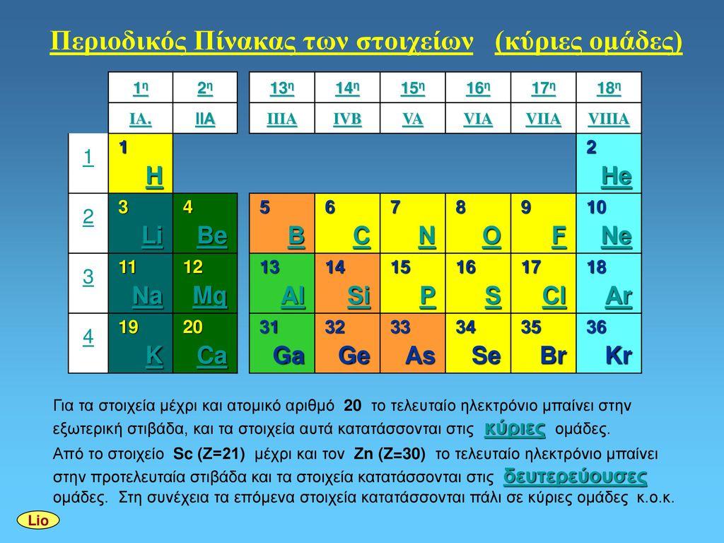 Περιοδικός Πίνακας των στοιχείων (κύριες ομάδες)