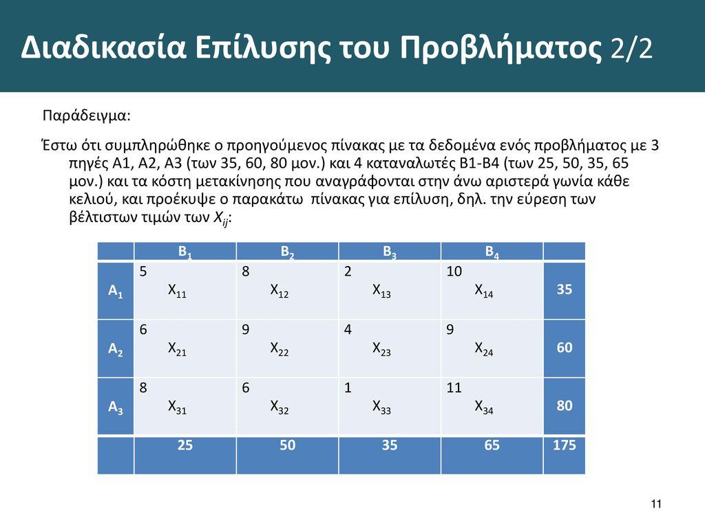 Αρχική λύση – μέθοδος ελάχιστου πίνακα 1/5