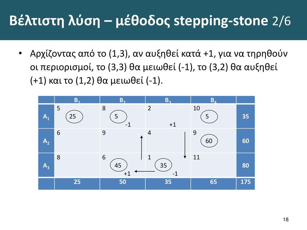 Βέλτιστη λύση – μέθοδος stepping-stone 3/6