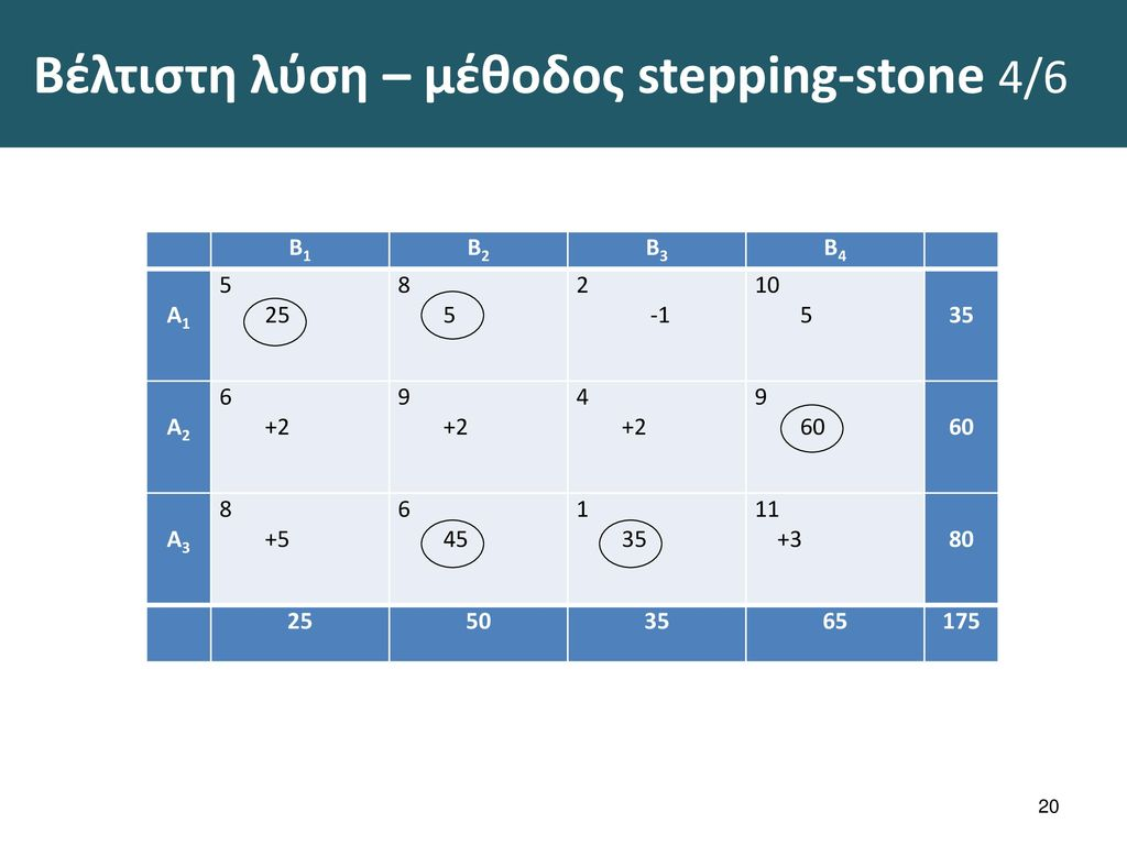 Βέλτιστη λύση – μέθοδος stepping-stone 5/6