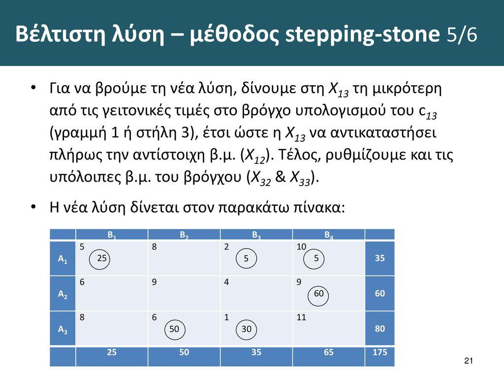 Βέλτιστη λύση – μέθοδος stepping-stone 6/6
