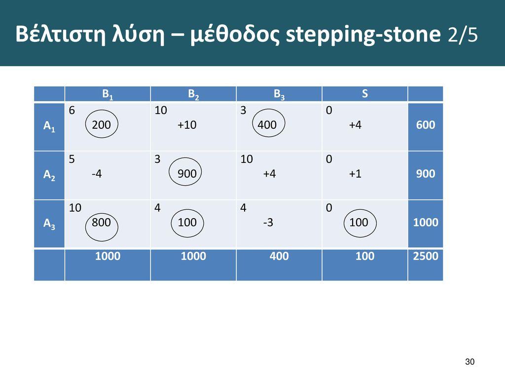 Βέλτιστη λύση – μέθοδος stepping-stone 3/5