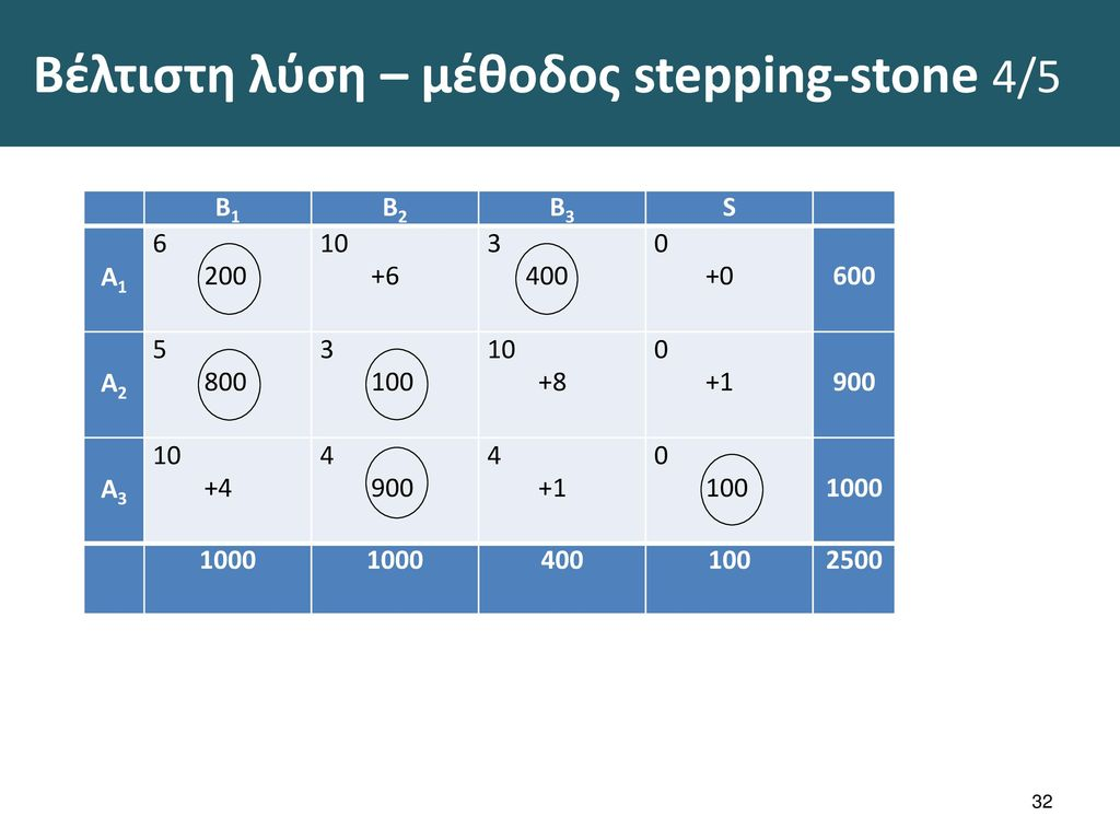 Βέλτιστη λύση – μέθοδος stepping-stone 5/5