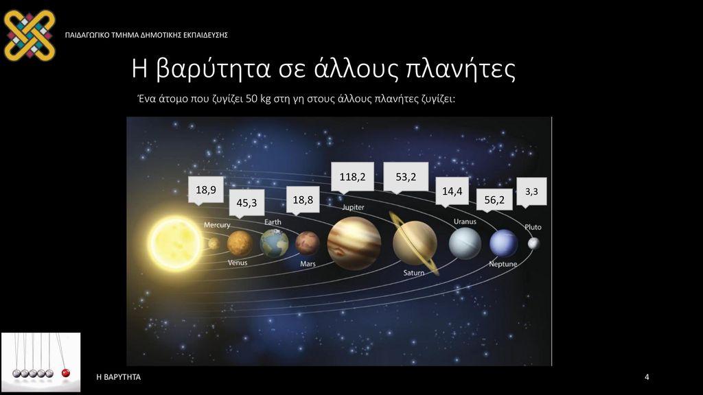 Η βαρύτητα σε άλλους πλανήτες Ένα άτομο που ζυγίζει 50 kg στη γη στους άλλους πλανήτες ζυγίζει: