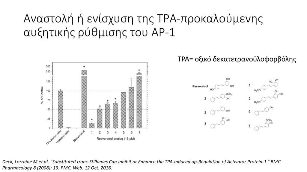 Αναστολή ή ενίσχυση της ΤΡΑ-προκαλούμενης αυξητικής ρύθμισης του ΑΡ-1