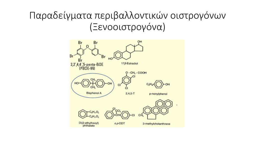 Παραδείγματα περιβαλλοντικών οιστρογόνων (Ξενοοιστρογόνα)