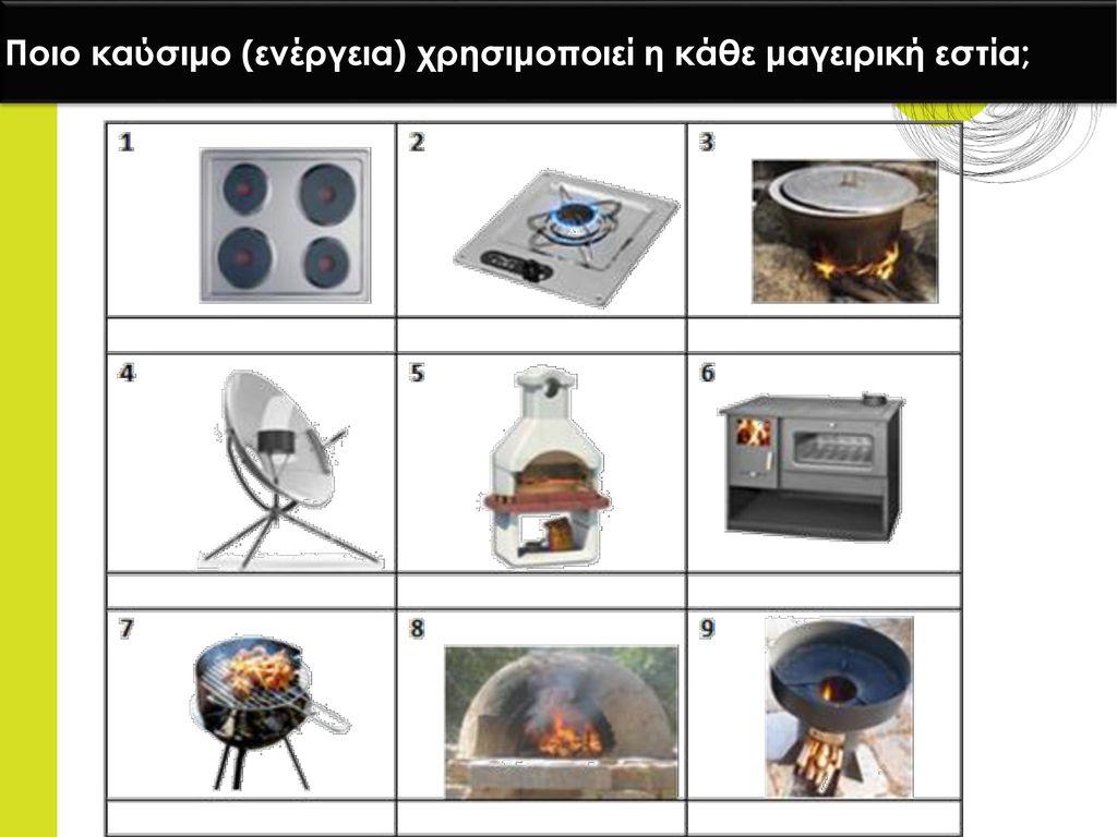 Ποιο καύσιμο (ενέργεια) χρησιμοποιεί η κάθε μαγειρική εστία;