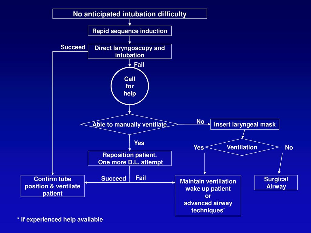 No anticipated intubation difficulty