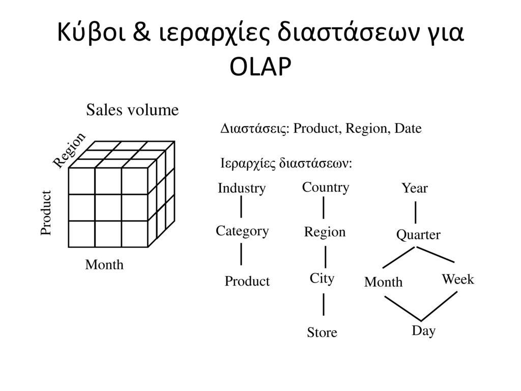 Κύβοι & ιεραρχίες διαστάσεων για OLAP