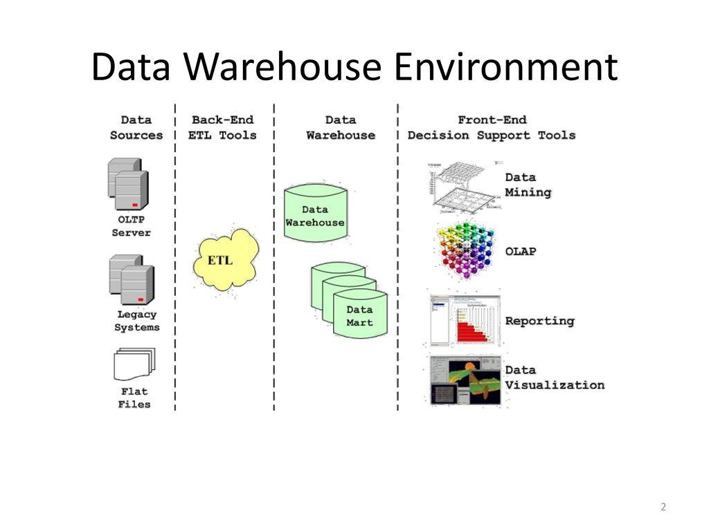 Data Warehouse Environment
