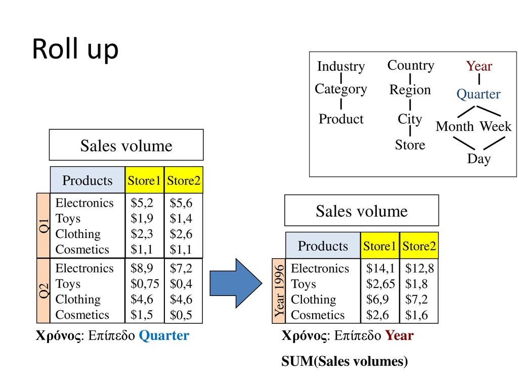 Roll up Sales volume Sales volume Industry Category Product Country