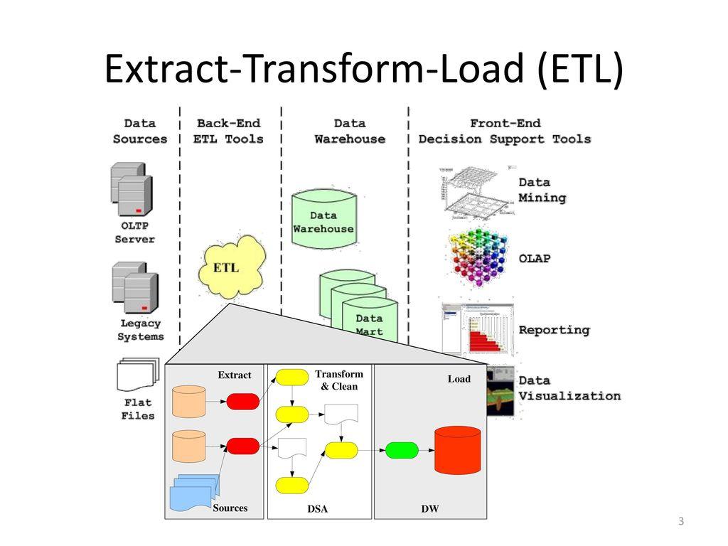 Extract-Transform-Load (ETL)
