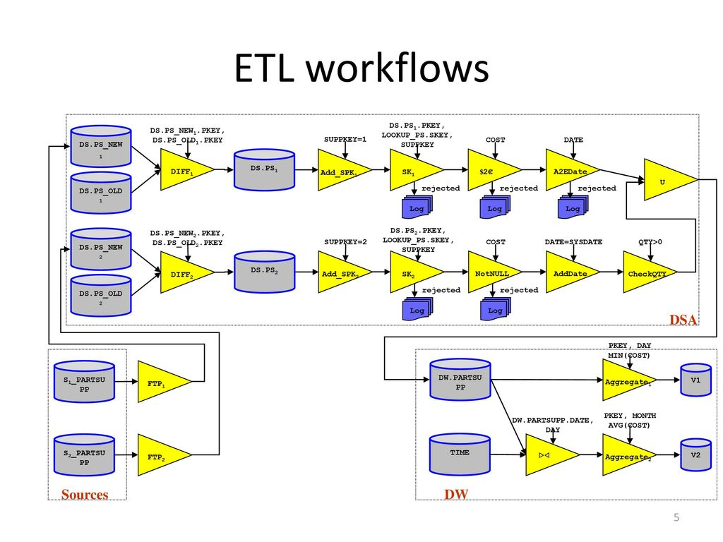 ETL workflows DSA Sources DW DS.PS1.PKEY, LOOKUP_PS.SKEY, SUPPKEY