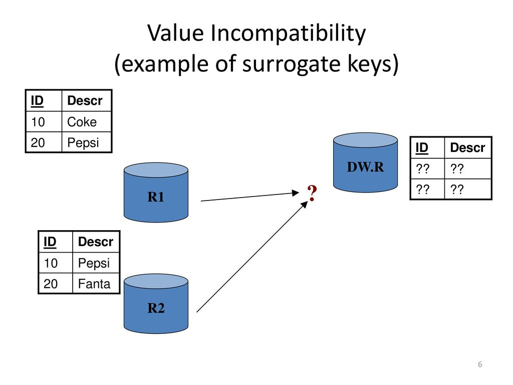 Value Incompatibility (example of surrogate keys)