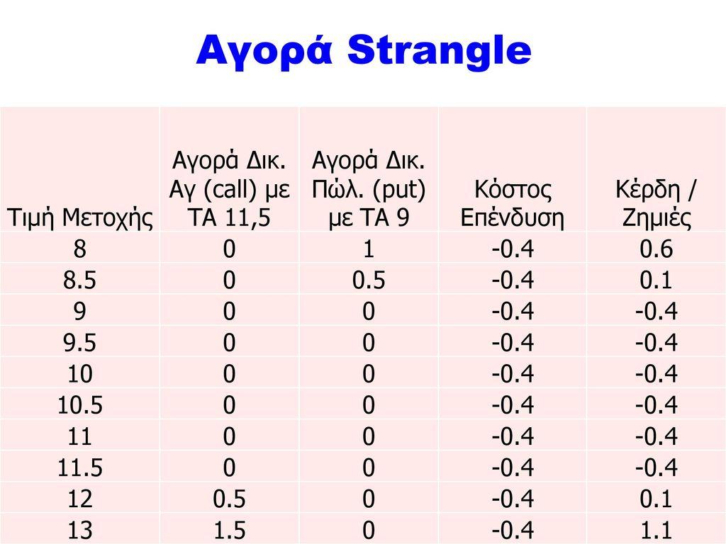 Αγορά Strangle Τιμή Μετοχής Αγορά Δικ. Αγ (call) με ΤΑ 11,5