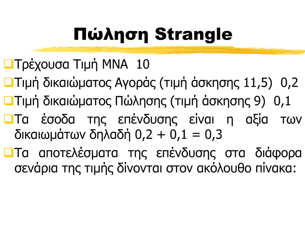 Πώληση Strangle Τρέχουσα Τιμή ΜΝΑ 10