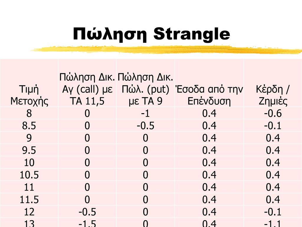 Πώληση Strangle Τιμή Μετοχής Πώληση Δικ. Αγ (call) με ΤΑ 11,5