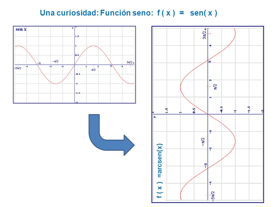 Una curiosidad: Función seno: f ( x ) = sen( x )