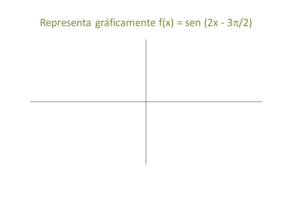 Representa gráficamente f(x) = sen (2x - 3/2)