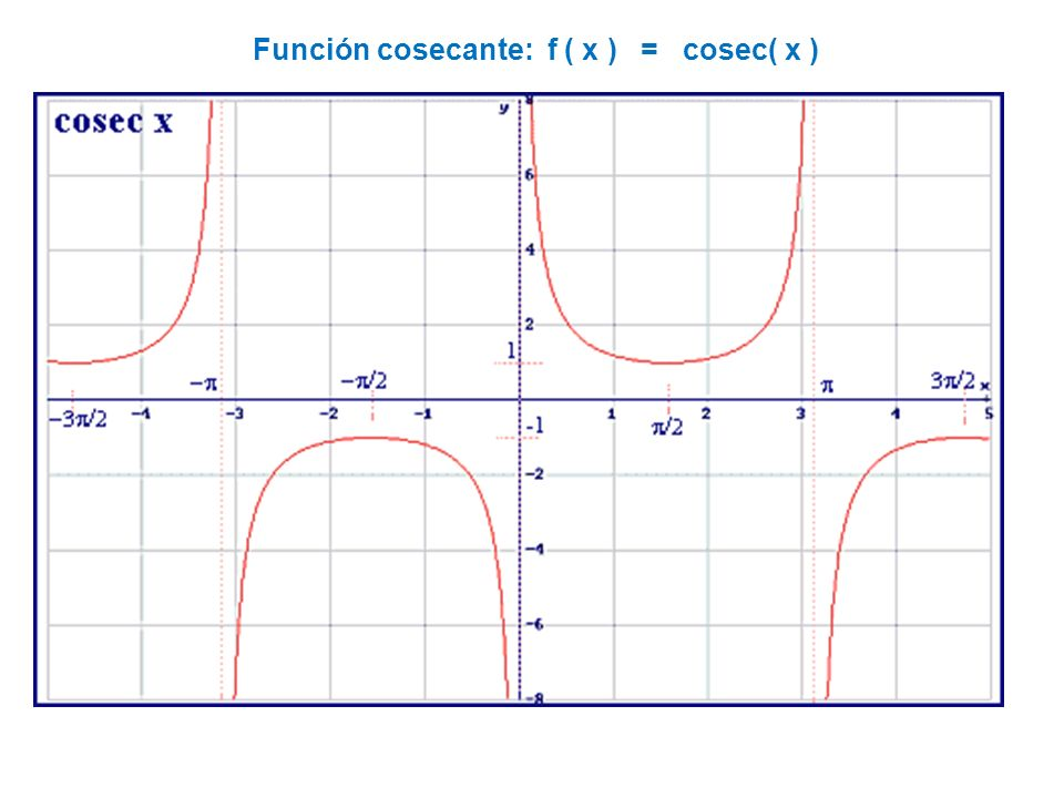 Función cosecante: f ( x ) = cosec( x )